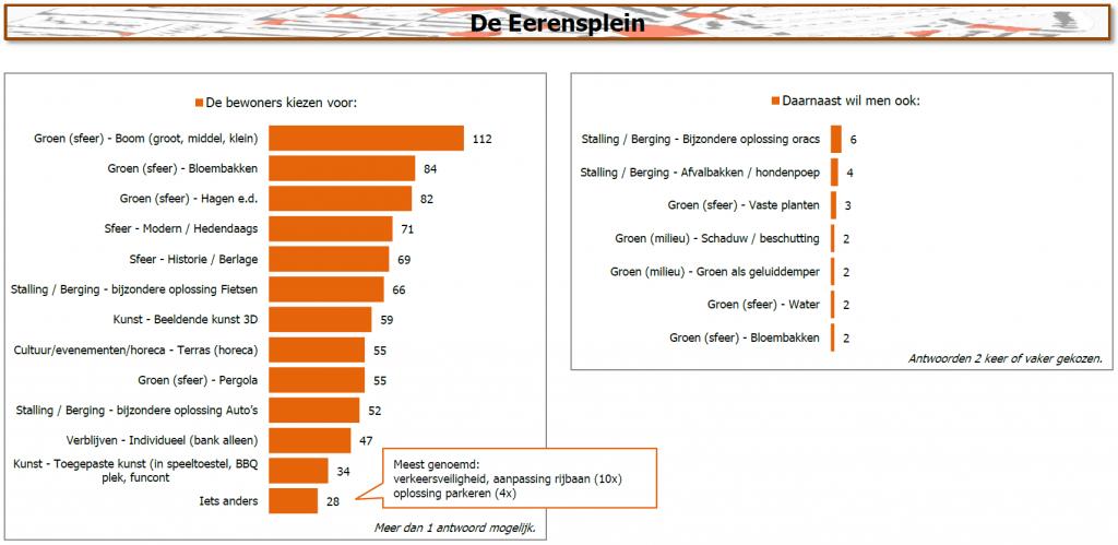 Resultaten De Eerensplein