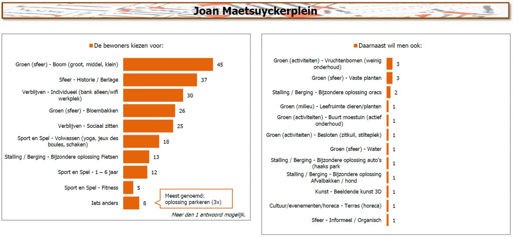 Resultaten Joan Maetsuyckerplein