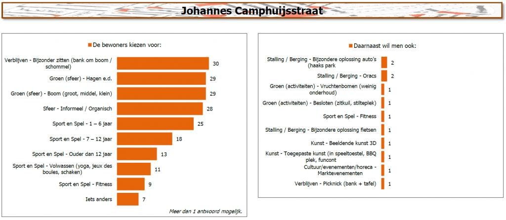 Resultaten Johannes Camphuijsstraat
