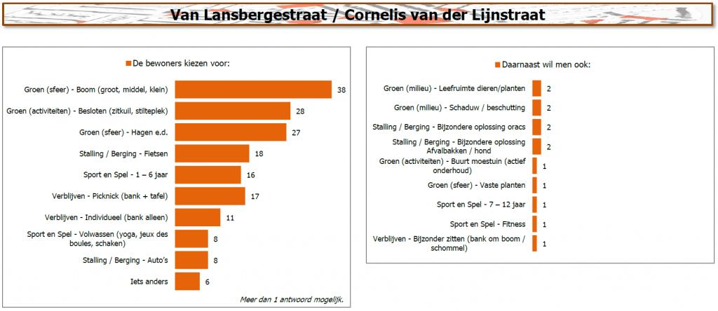 Resultaten van Lansbergestraat / Cornelis van der Lijnstraat