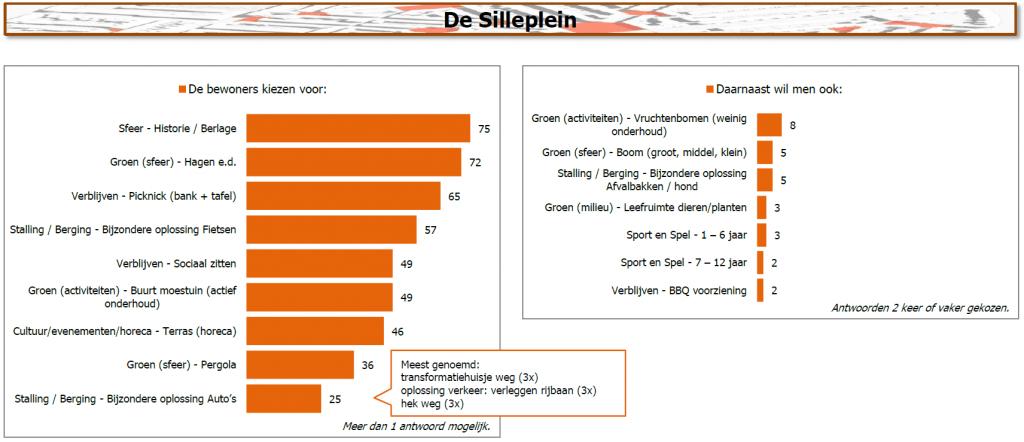 Resultaten De Silleplein