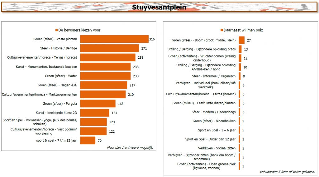 Resultaten voor het Stuyvesantplein. Open de pagina Pleinen voor de resultaten van de andere pleinen.