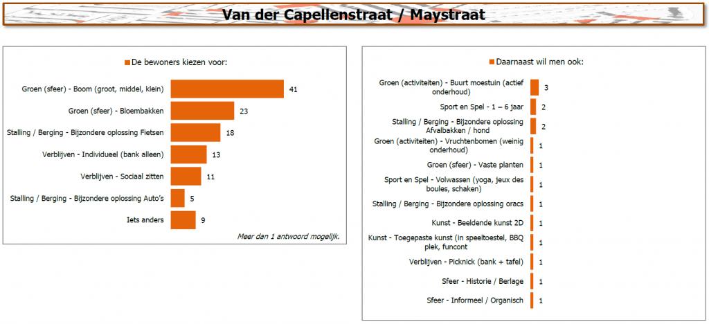 Resultaten van der Capellenstraat / Maystraat