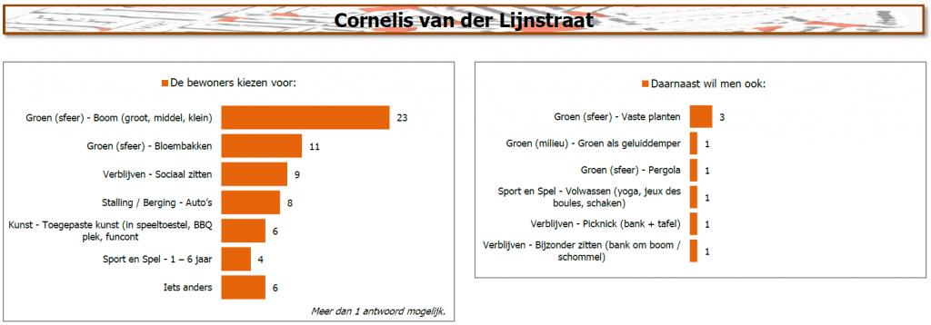 Resultaten Cornelis van der Lijnstraat