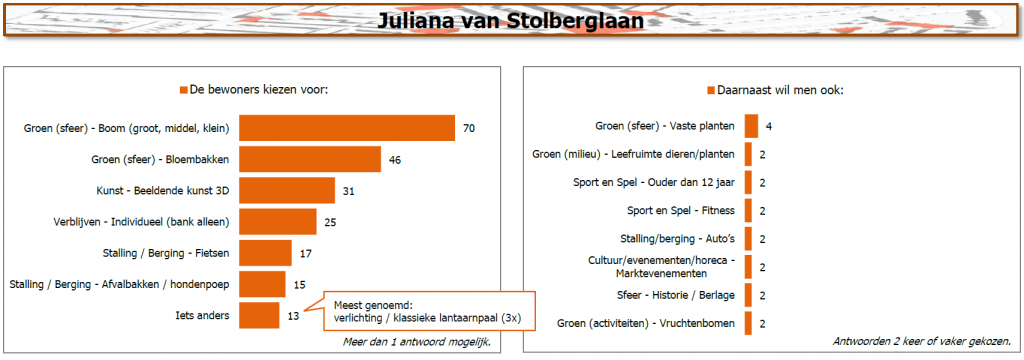 Resultaten Juliana van Stolberglaan
