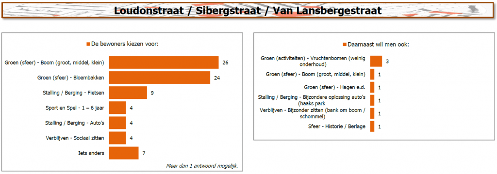 Resultaten Loudonstraat / Sibergstraat / van Lansbergestraat