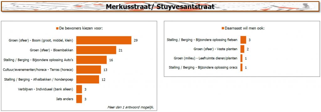 Resultaten Merkusstraat / Stuyvesantstraat