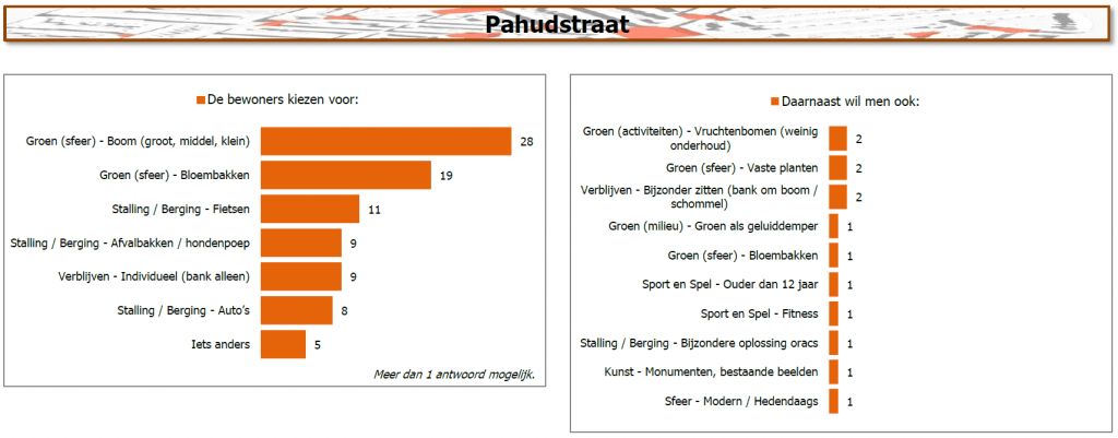 Resultaten Pahudstraat
