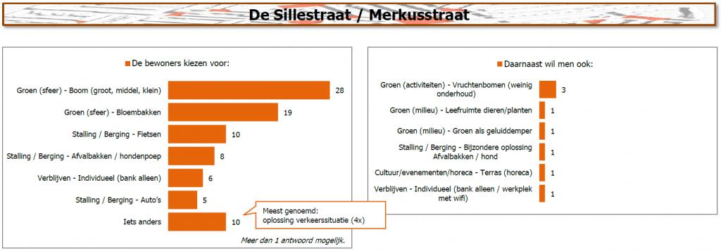 Resultaten De Sillestraat / Merkusstraat