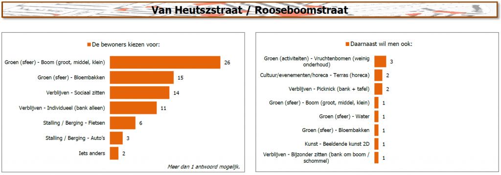 Resultaten van Heutszstraat / Rooseboomstraat