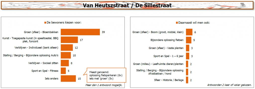 Resultaten van Heutszstraat / De Sillestraat